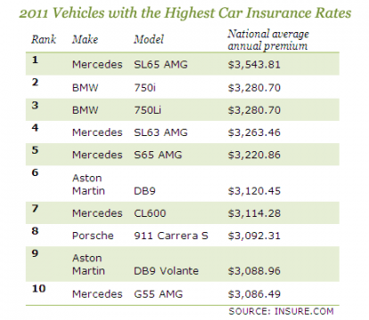 The 12 Secrets You Will Never Know About Car Insurance Symbol Ratings List Car Insurance Car Insurance Cost Car Cost