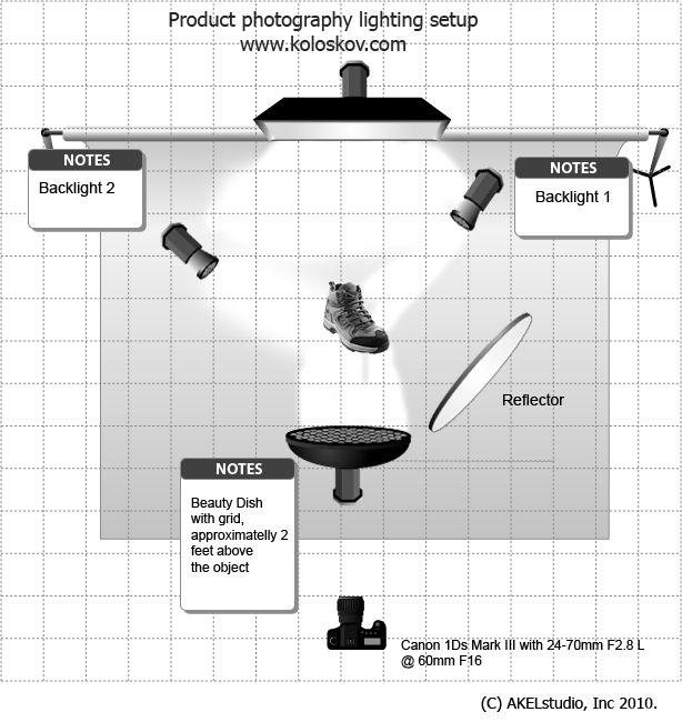 Portrait Lighting Diagram: Product Photography Lighting