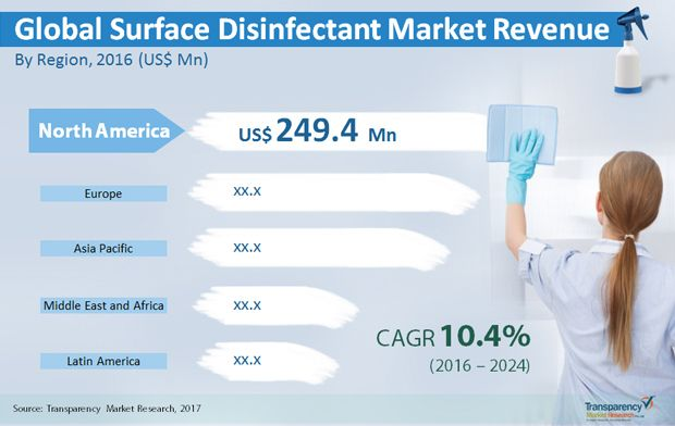 According to a new market report published by Transparency Market - market research
