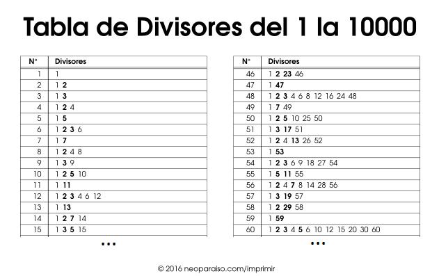 Lista De Divisores Tabla De Divisores De Cada Número Lista Para Imprimir En Formato Pdf Para Divisores Mapa Fisico De España Restas Con Llevadas