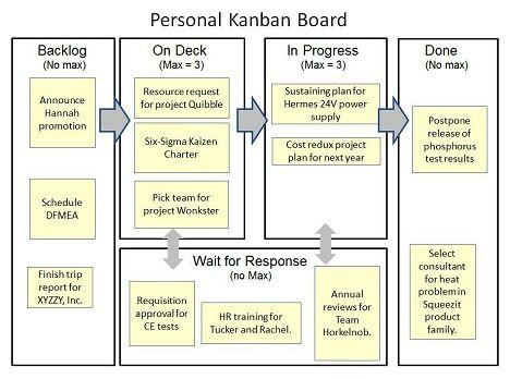 Personal Kanban Board  Humotto    Board Project