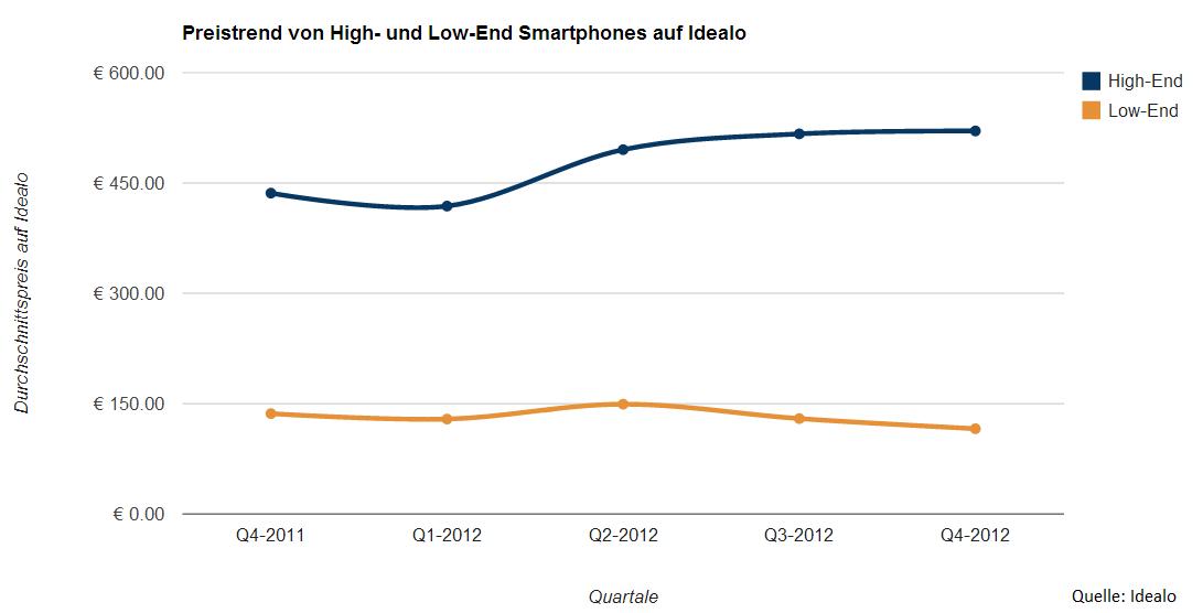 Preistrend von High und Low End-Smartphones auf idealo