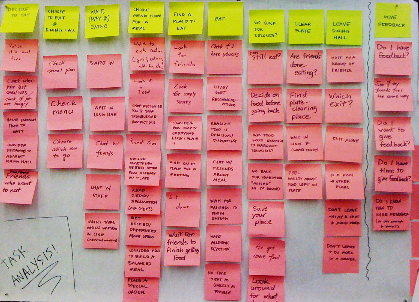 Break It DownTasks  SequencePart  Of   Ux  Task Analysis