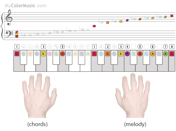 Piano : piano chords for songs Piano Chords For Songs along with ...