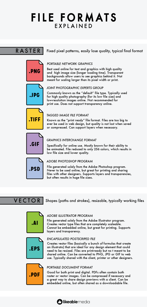 File Formats Explained Likeable Graphic Design Tips Graphic Design Tutorials Design Tutorials