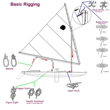 sunfish rigging knots Sunfish Sailing, Sailing basics, Sailing knots