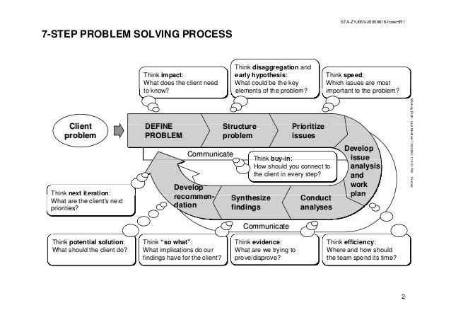 Model #7: Problem Solving Steps | Idea 180 social Venture