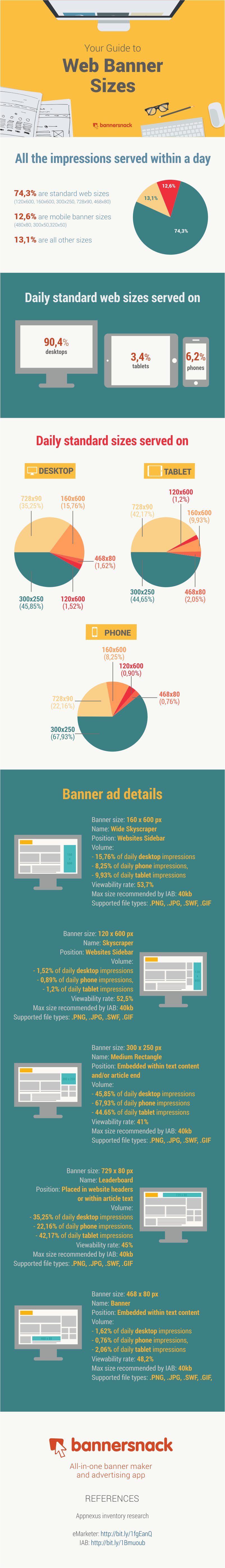 Infographic: Full guide to web banner ad sizes