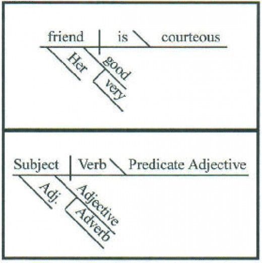 How To Diagram A Sentence A Beginner S Guide Diagramming Sentences Sentences Teaching Writing