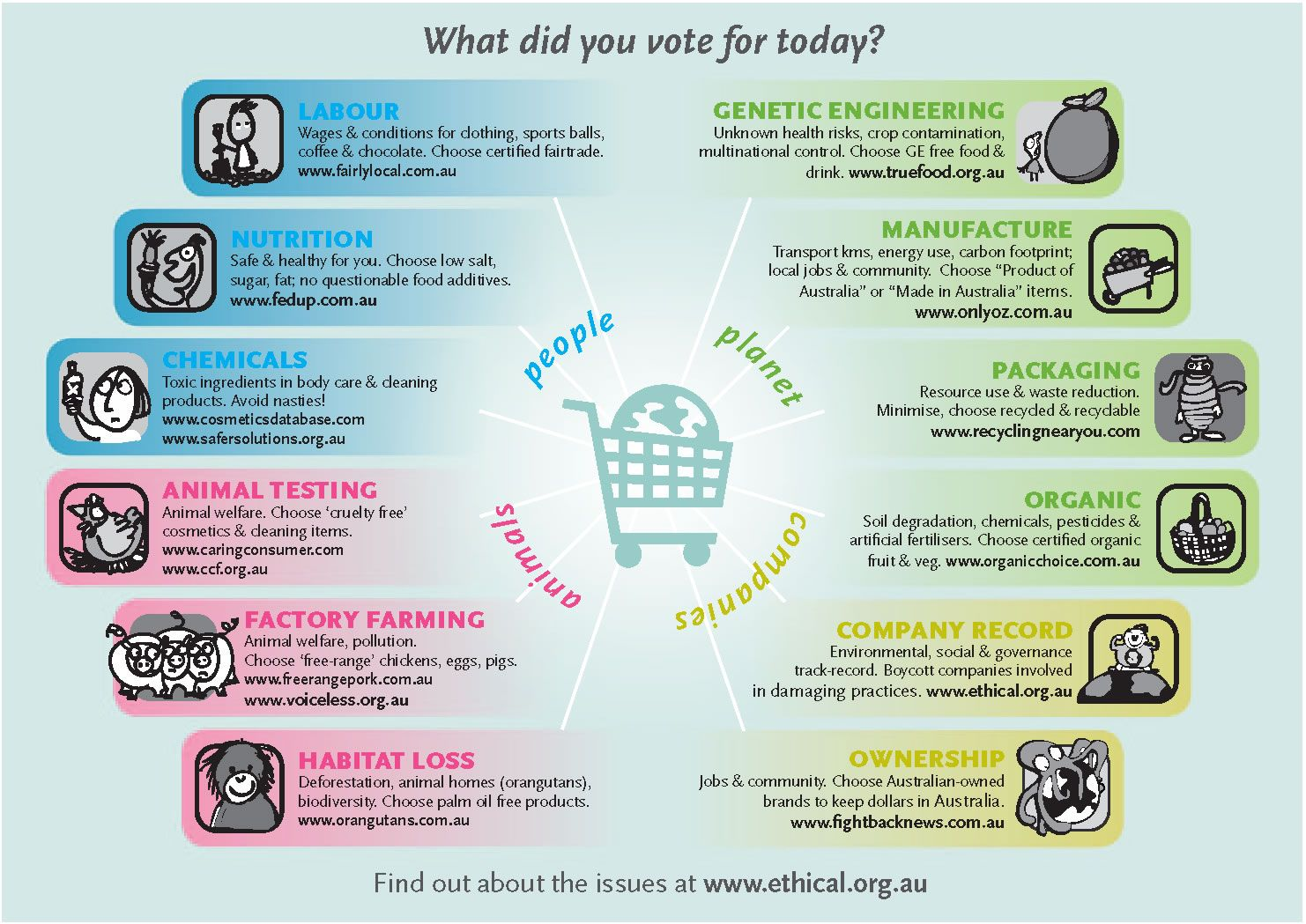 Ethical Consumer Guide