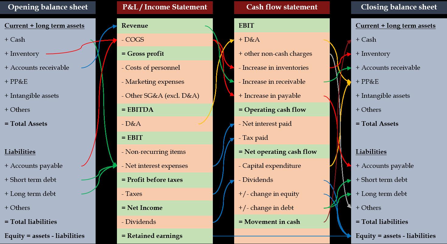 3 Financial Statements Interrelations