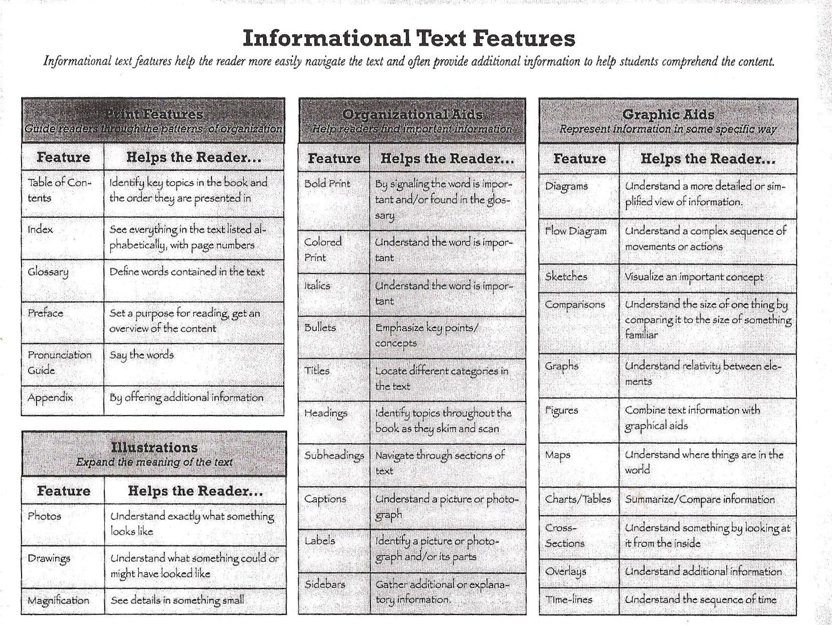 Worksheets Expository Text Features nonfiction text features anchor chart appropriate to task purpose and audience text