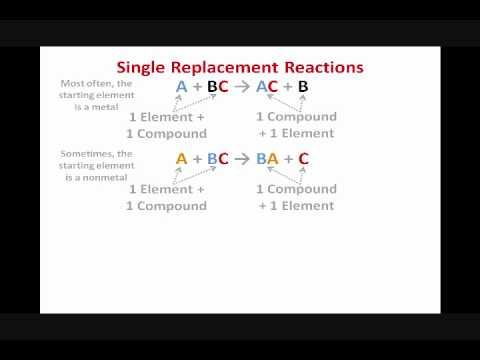 Predicting Products for Single Replacement Reactions - YouTube ...