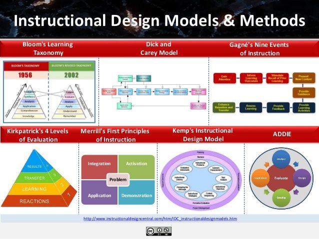 Image Result For Instructional Design Models Instructional Design Blended Learning Training And Development