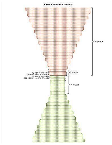 Crochet patterns: Free Chart for Crochet Bikini Swimsuit - 2 Bikini ...
