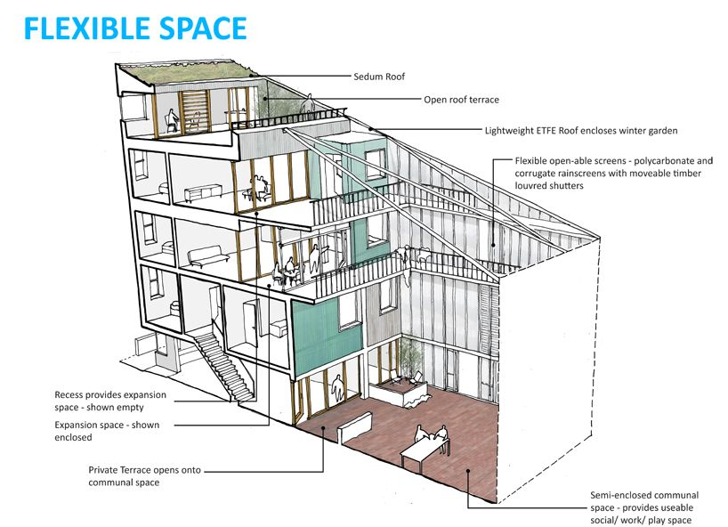 James Perry Claire Harper Room To Grow Flexible Space Conceptual Design Flexibility