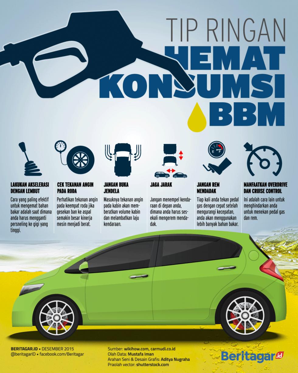 Kiat Hemat Bbm Hemat Mobil Teknologi