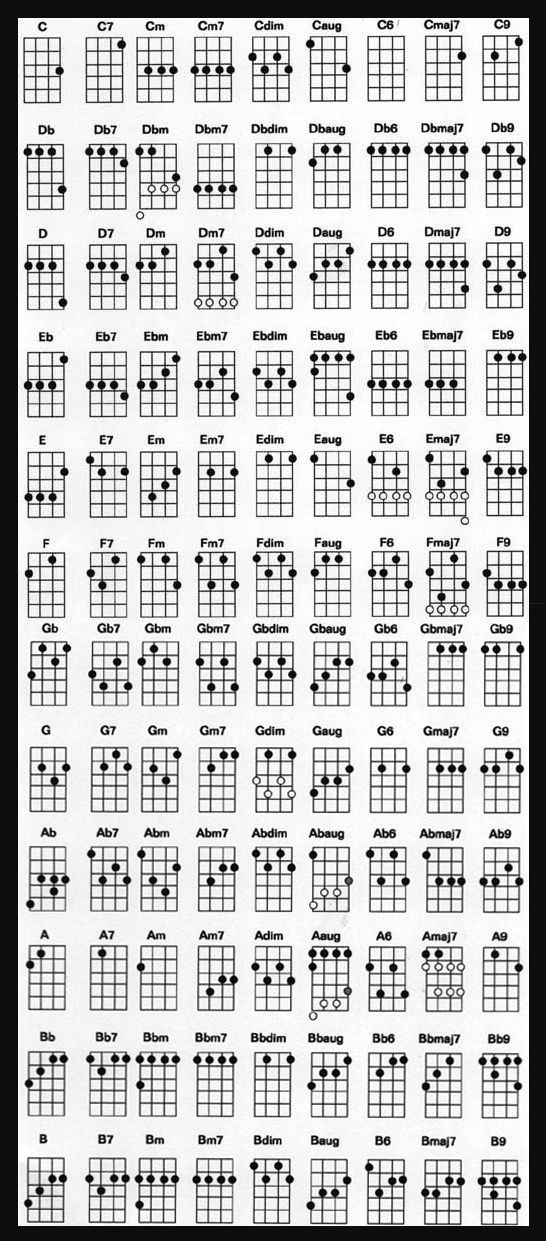 Complete Ukulele Chord Chart For Standard Tuning-- need to look at - ukulele chord chart