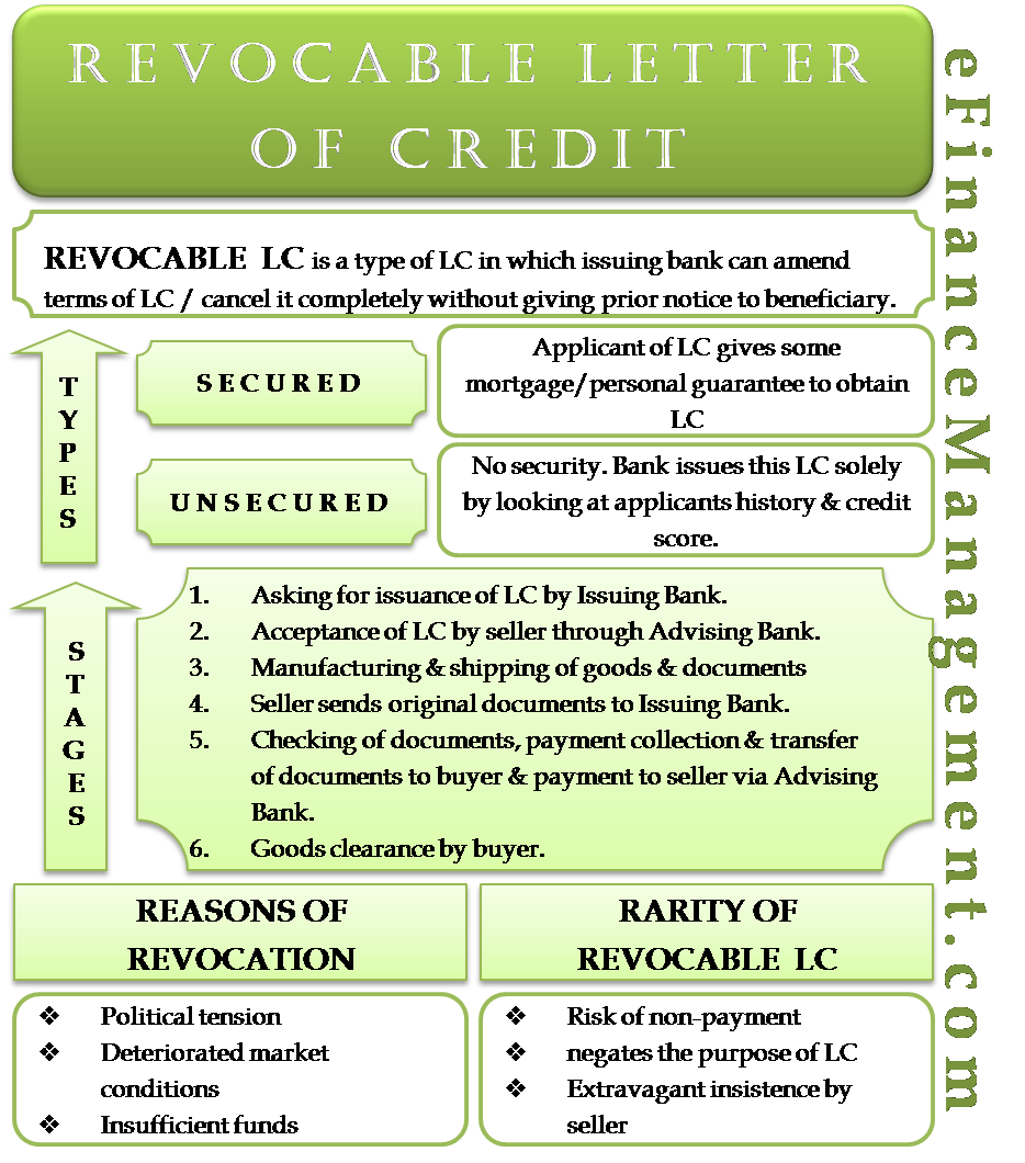 Revocable Letter of Credit Meaning,Stages, Types
