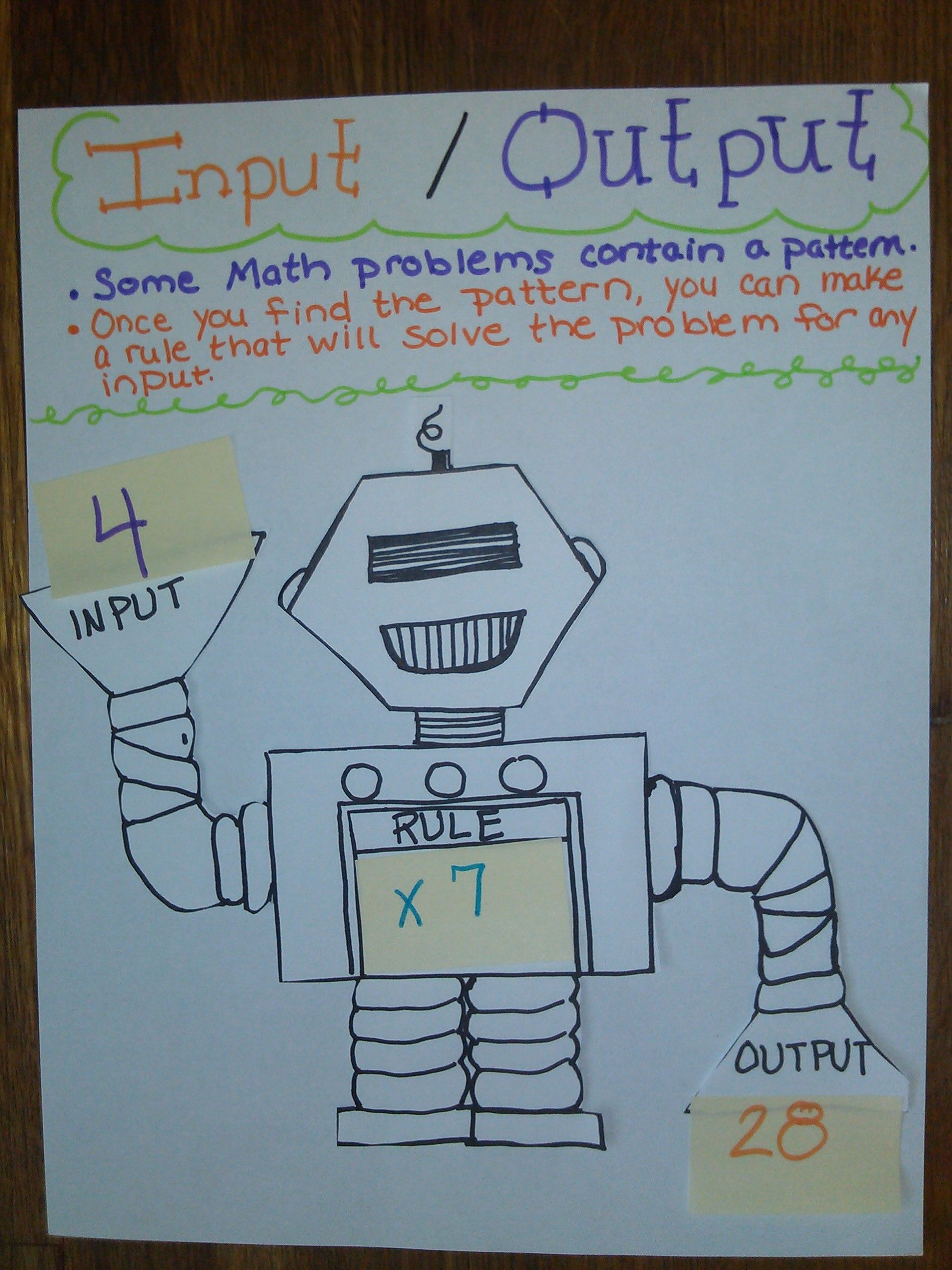 Input and Output Machine what's my rule anchor chart   Fourth grade math [ 2592 x 1944 Pixel ]