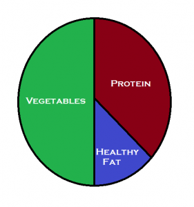 How To Design Superhuman Meals Every Time Living Superhuman Diet Plate Diabetic Diet Paleo Diet