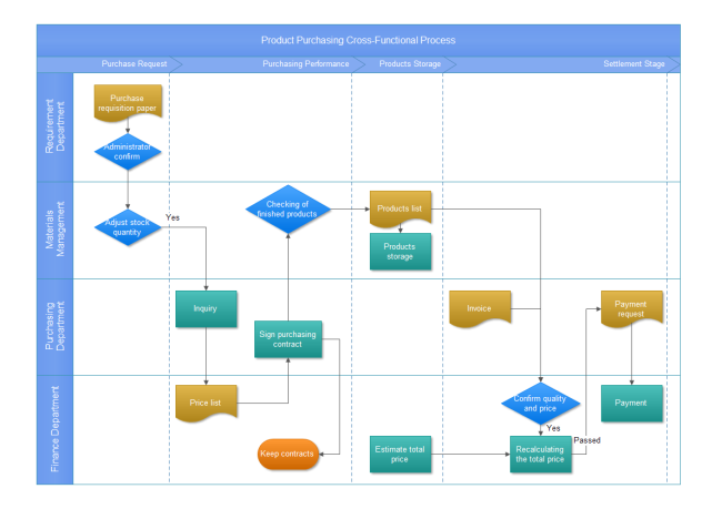 Product Purchasing CrossFunctional Process  Flowchart