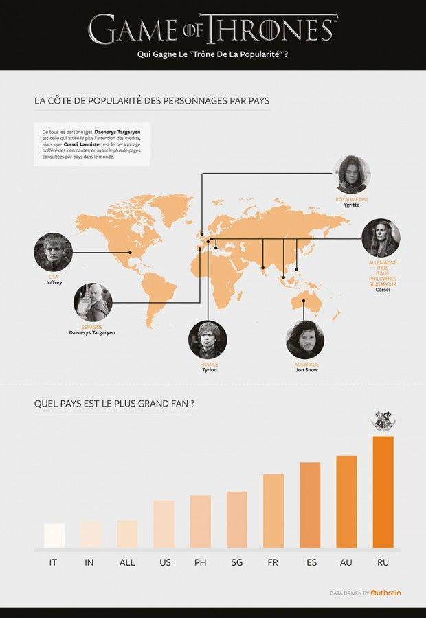 Infographie Les Personnages Prfrs De Game Of Thrones Par Pays