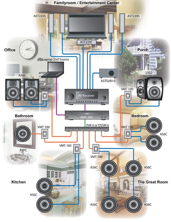 Wiring Ceiling Speakers To Receiver  Shelly Lighting