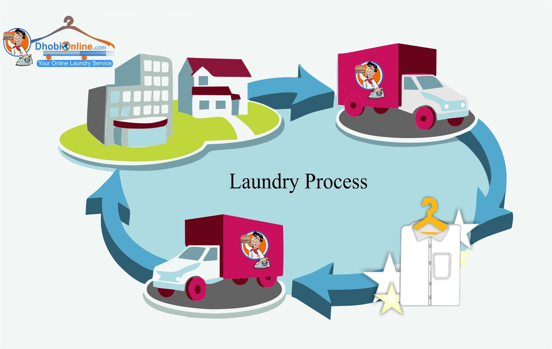 Online Laundry Service In Delhi Ncr Dhobi Online Washing Drying