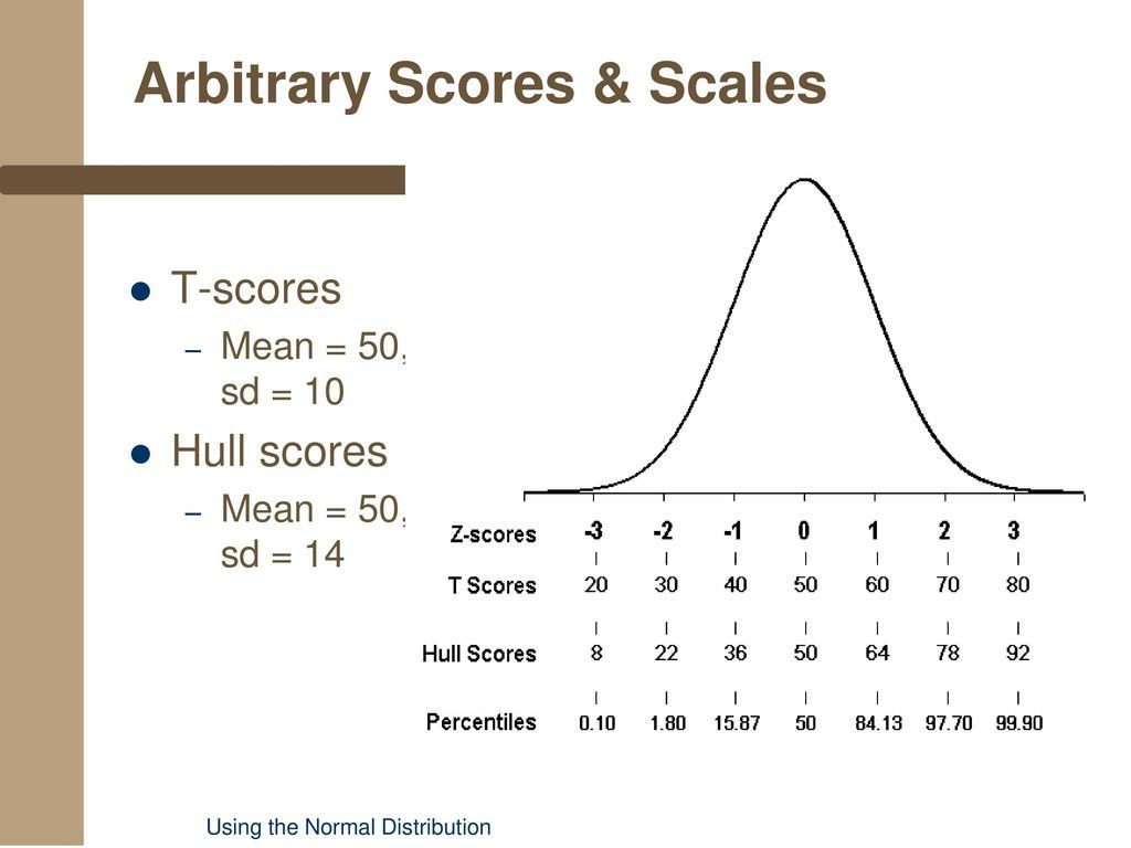 T Scores Z Scores And Percentiles Are All Norm Referenced