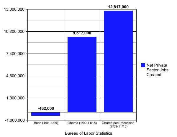 This Is A Chart Comparing Private Sector Job Growth During Bushs