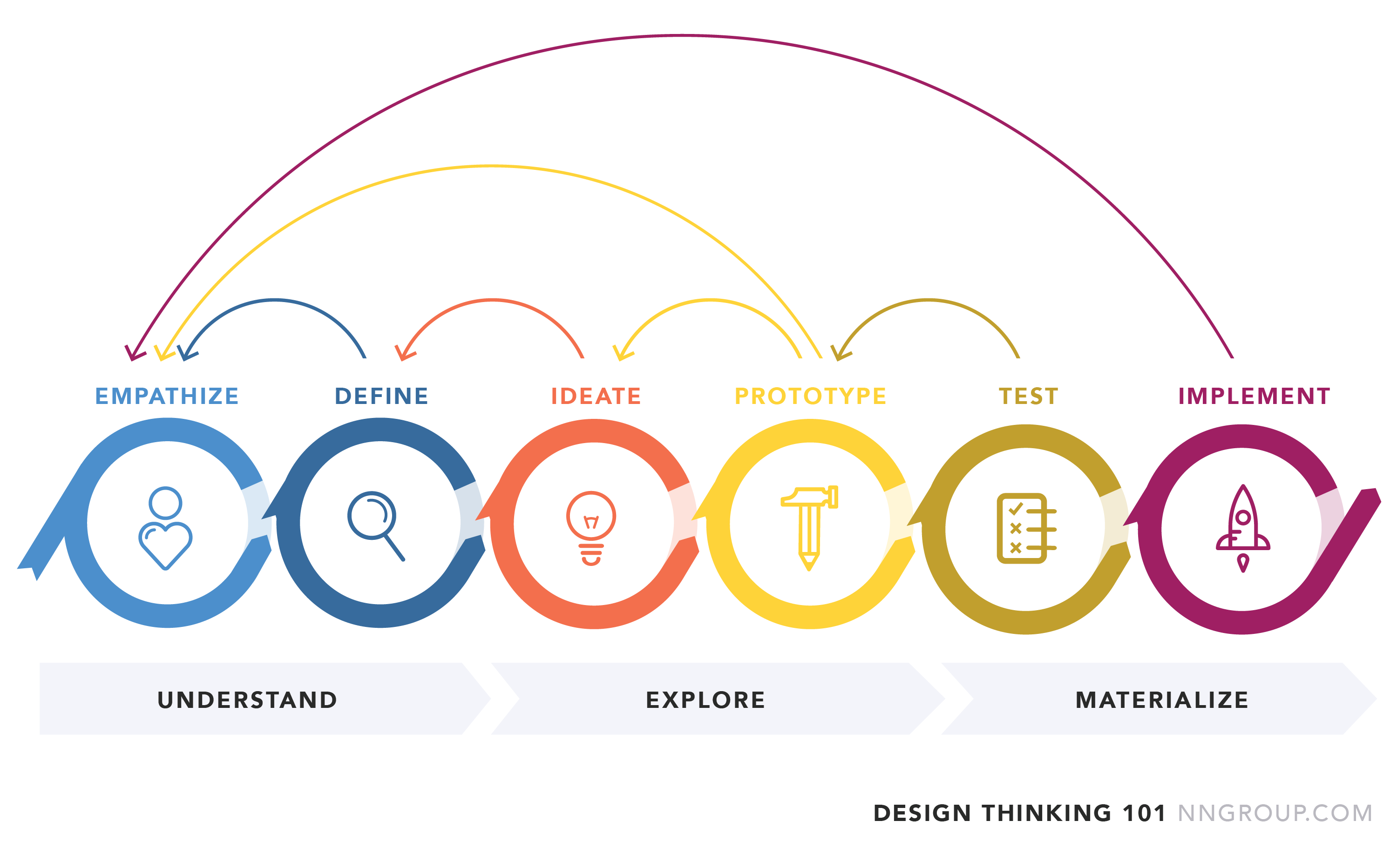 Irving Rivera On In 2020 Design Thinking What Is Design Design Thinking Process