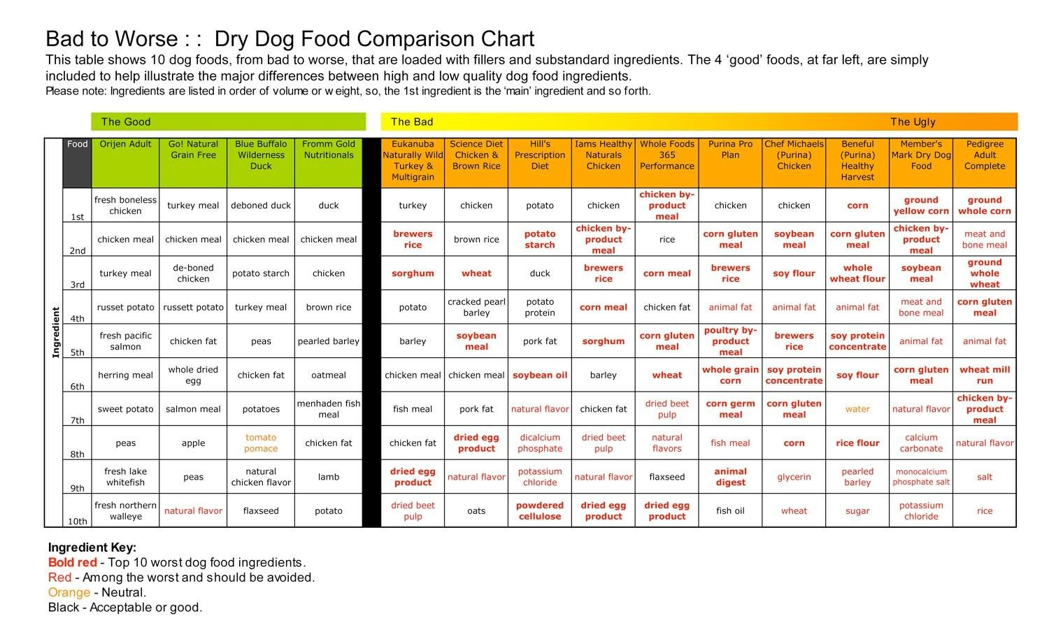 Dog Food Ingredients Good Bad Puppy Dawg And Tripper Pinterest