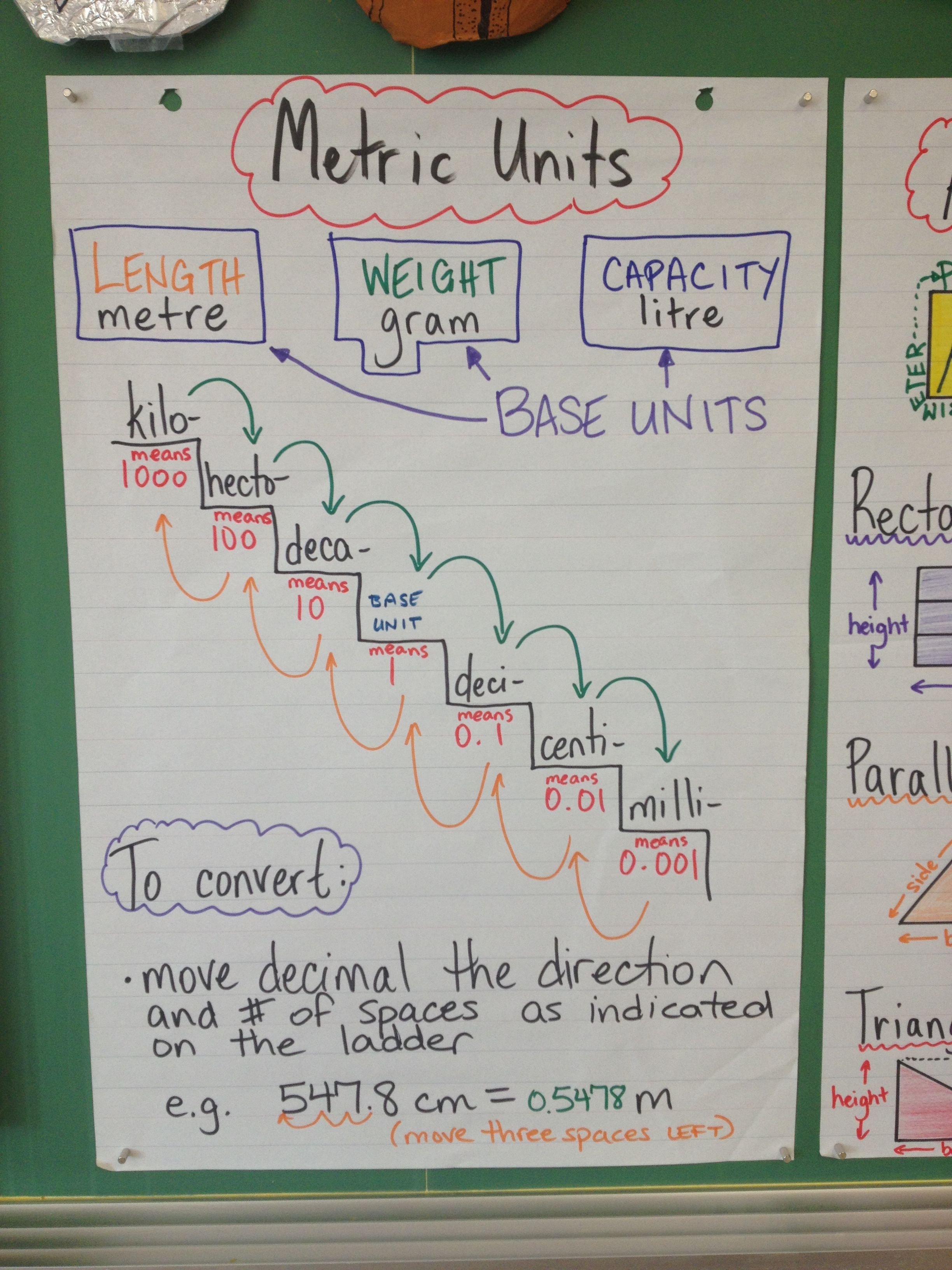 metric conversion anchor chart-soooo much better than the anchor