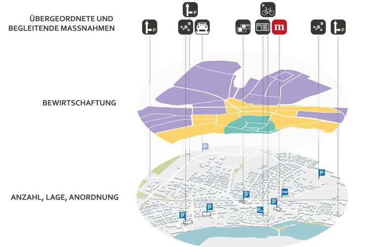 Metron Werkzeugkoffer Offentliche Parkierung In Gemeinden
