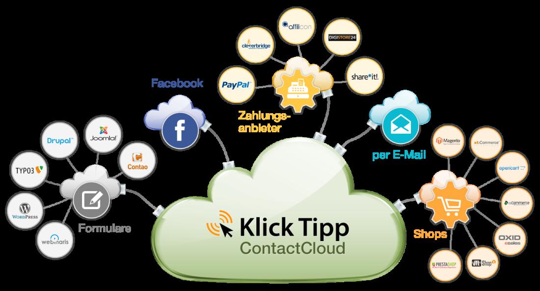 KlickTipp ist individuell erweiterbar und beliebig