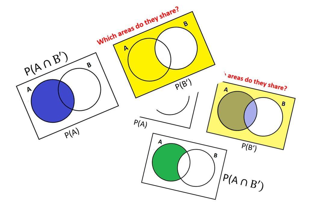 Venn Diagram Teaching Resources Venn Diagram Venn Diagram Worksheet Blank Venn Diagram Venn diagram problems worksheets