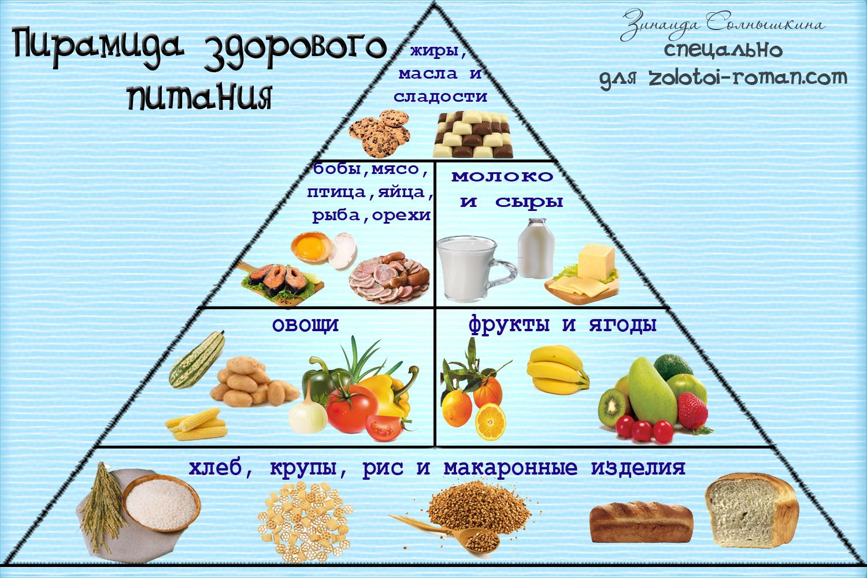 Разработать Схему Питания Для Похудения. Питание для похудения — меню на неделю