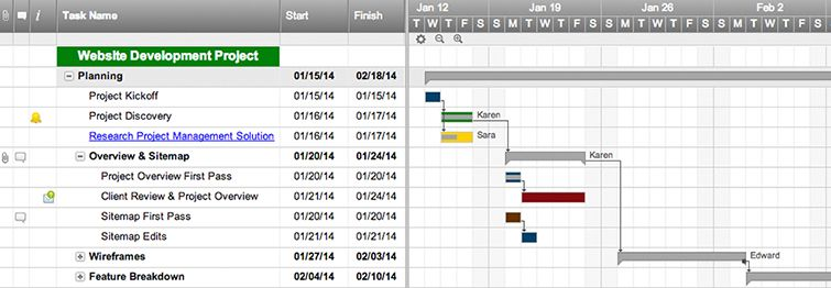Web Project Timeline With Gantt  Dependencies  Data Science