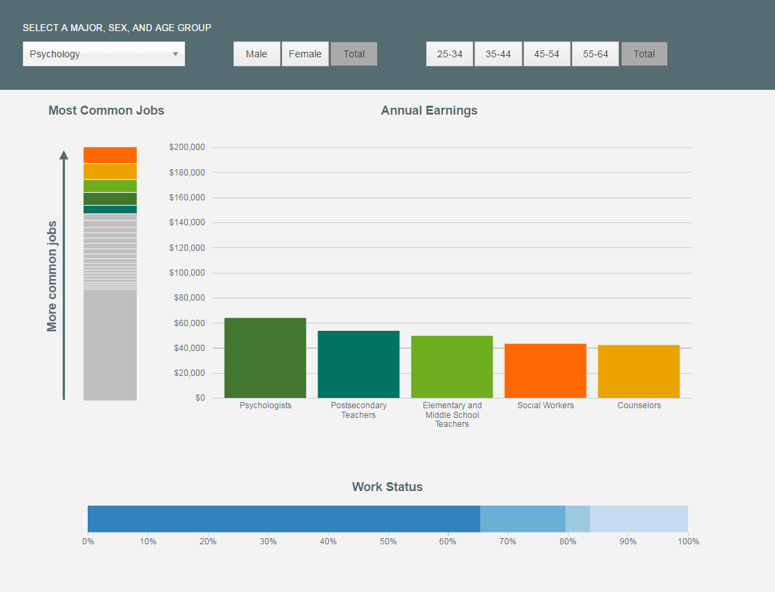 Screenshot Of The Interactive Showing Most Common And Highest Earning Jobs For Psychology Majors Career Path After College Middle School Teachers