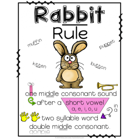 Image Result For Rabbit Rule Poster Spelling Rules Multisensory Teaching