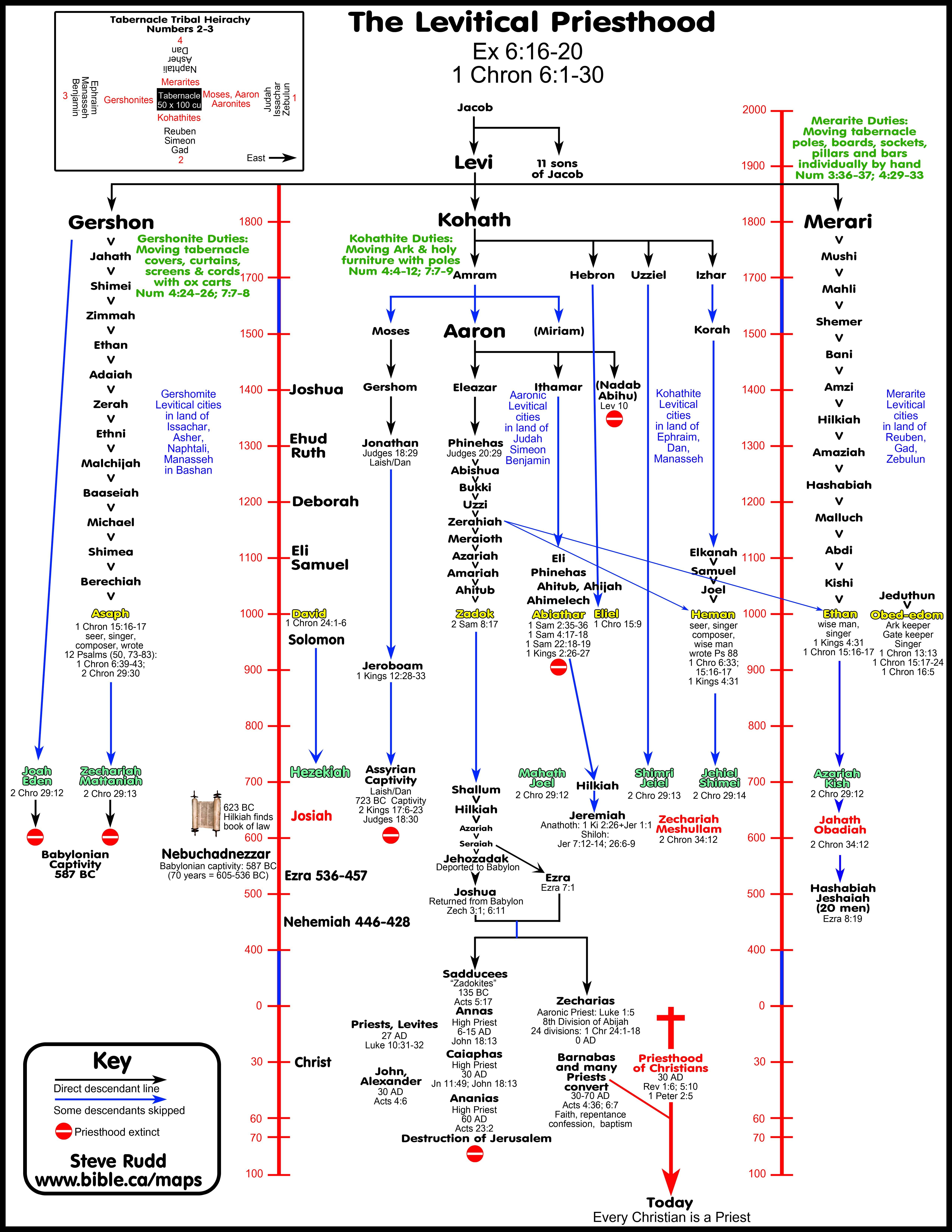 David S New Spiritual Order Timeline Maps Chronology
