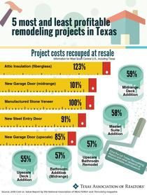 Texas Remodel Valuation Report  Piktochart Infographic Editor