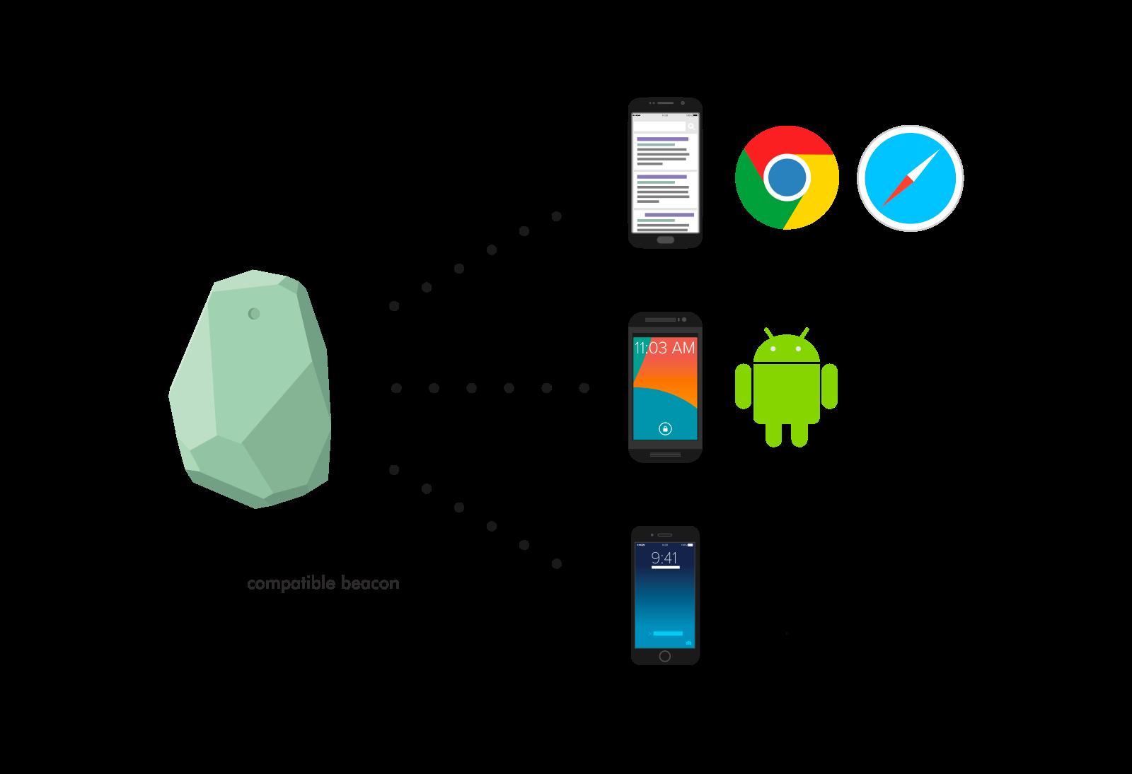 The Future of iBeacon Technology Ios, App