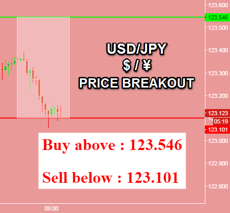 Forex trading to buy or sell