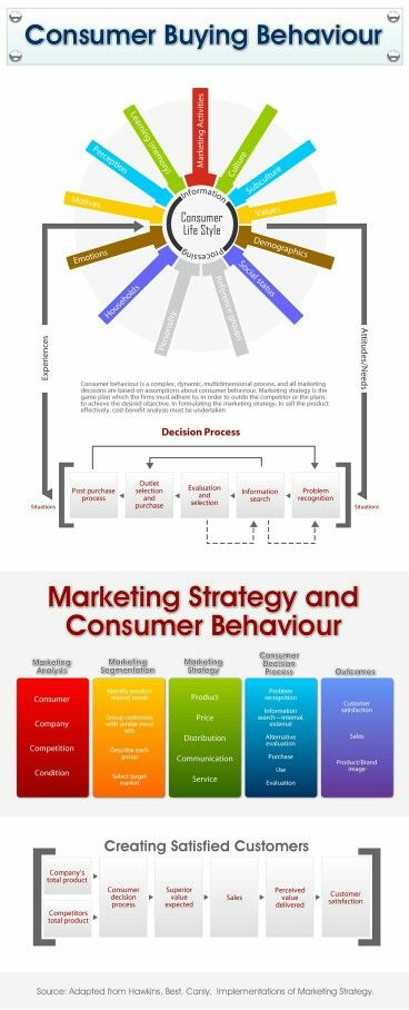 Consumer Buying Behavior Infographic Marketing Consumer Behaviour Social Media