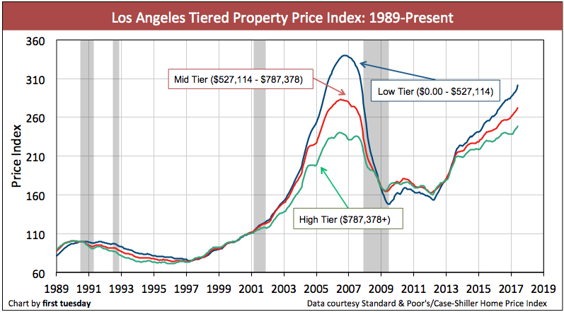 Los Angeles Home Prices Jun 2017 House Prices Los Angeles Homes Tiered