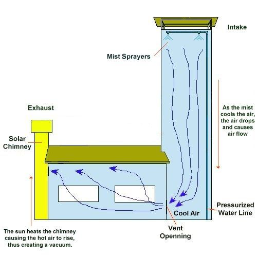 Passive Ventilation Systems For Homes : Basic evaporative cooling tower house pinterest