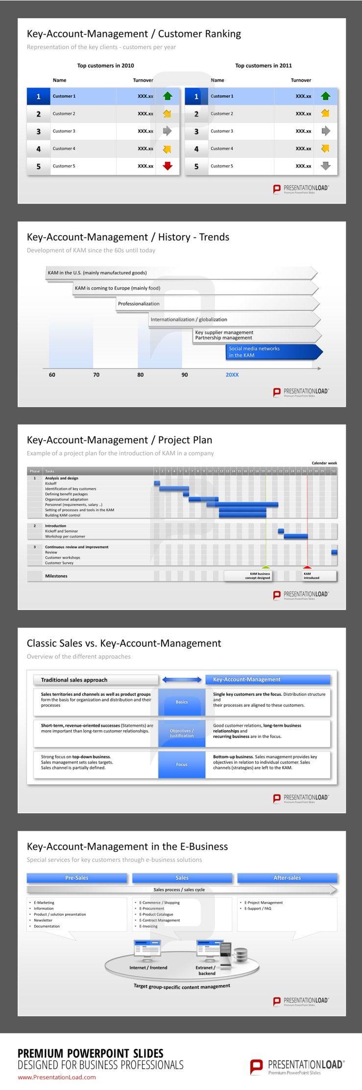 Key-Account Management PowerPoint Presentation Template ...