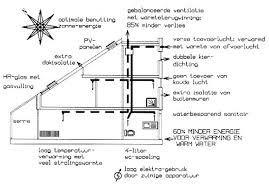 Afbeeldingsresultaat voor energie concept woning